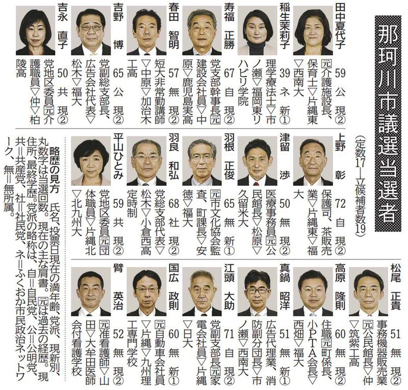 那珂川市議選、新議員17人決まる 【西日本新聞ニュース】