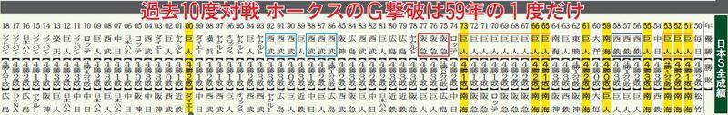日本シリーズ全成績