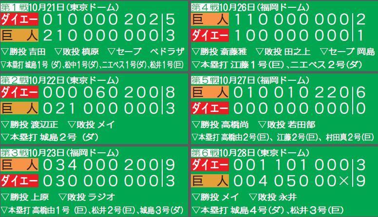 2000年、巨人-ダイエーの日本シリーズ6試合のスコア